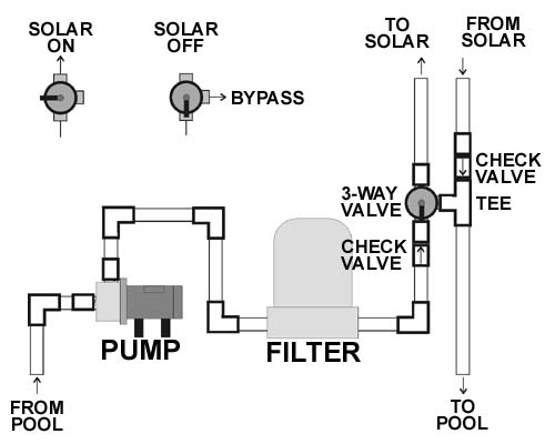 Pool pro solar faq for Pool plumbing design