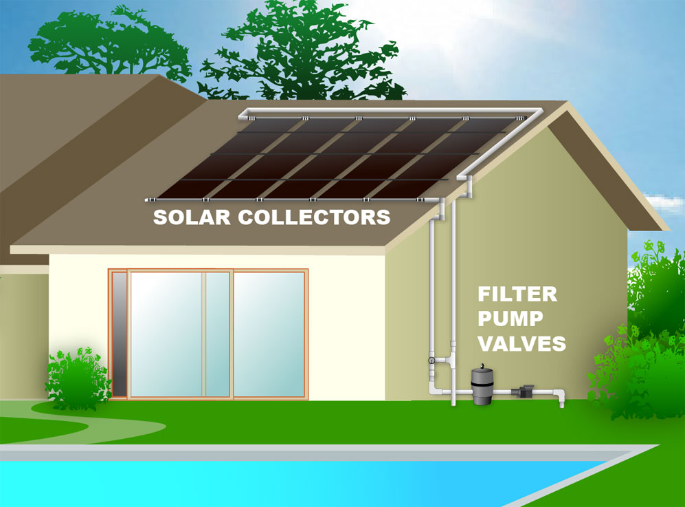 Solar Pool Heating Technology